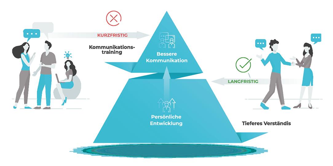Birgit Schneider Business Pyramide